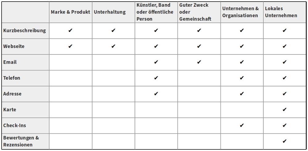 Unterschiede der Kategorien