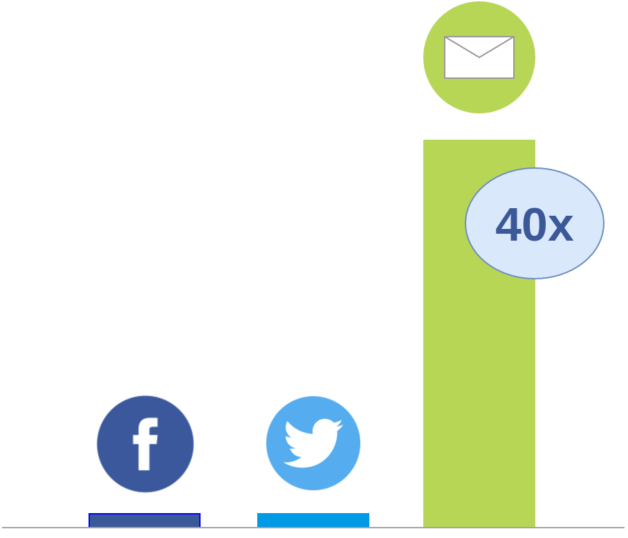 email-roi-40-conversion