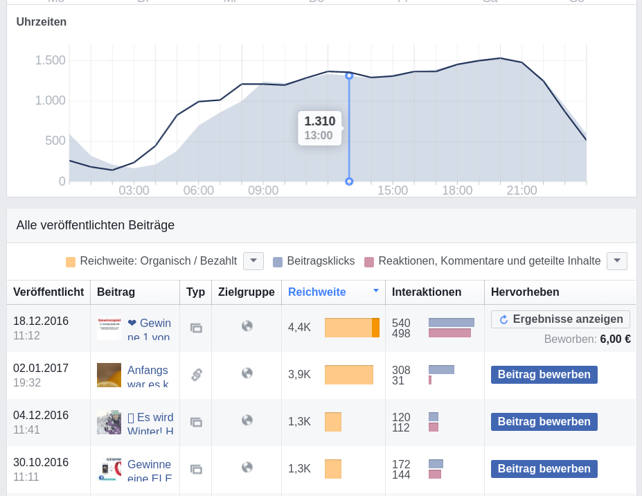 Facebook Statistiken / Insights