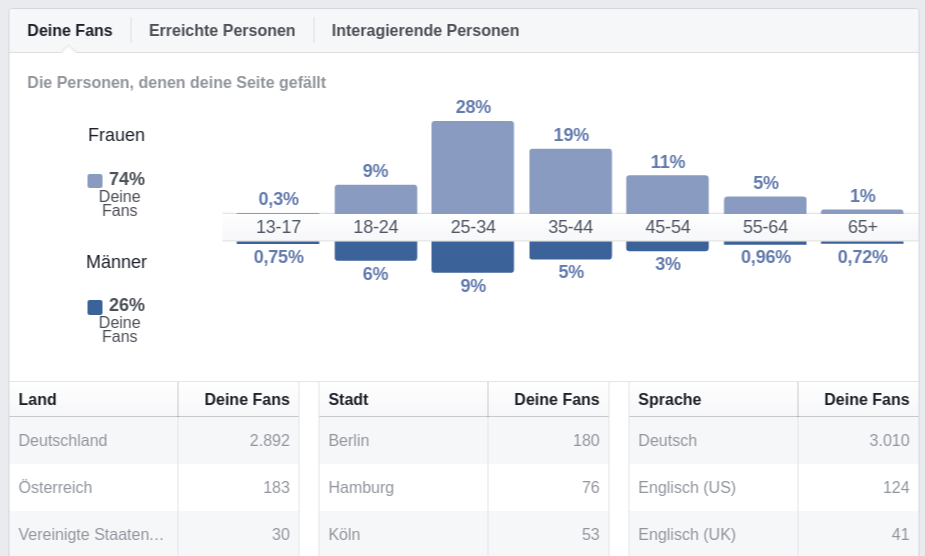facebook-insights-demografisch