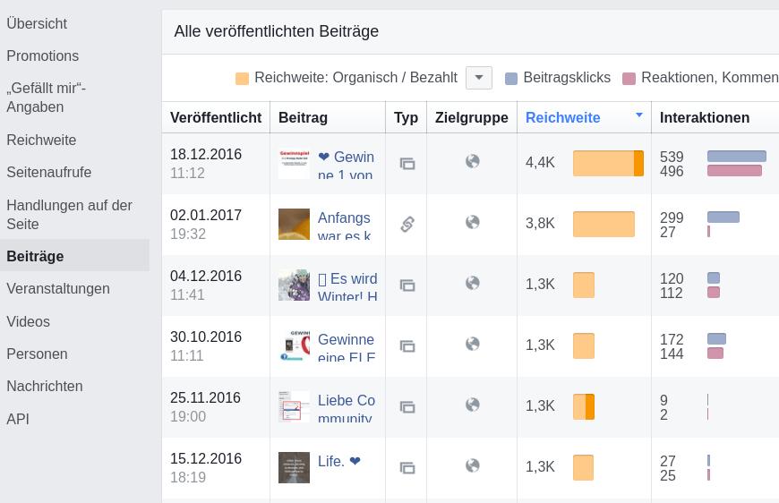 analyse mit facebook-insights