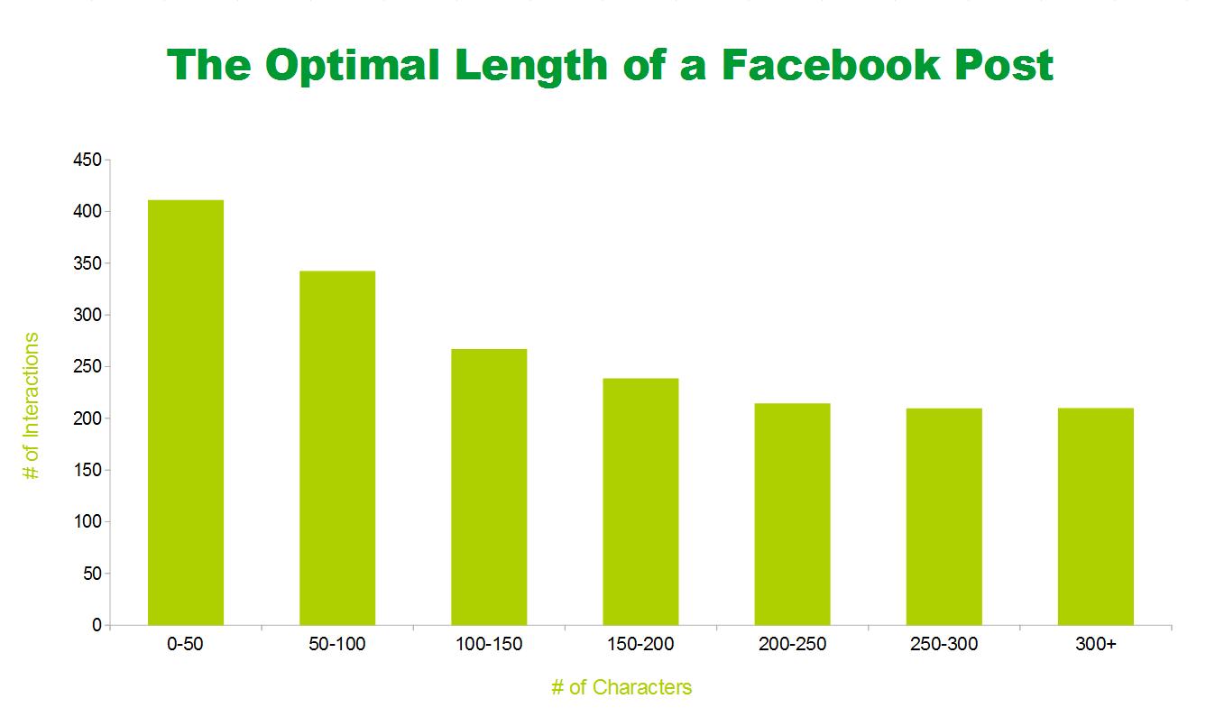 facebook-post-laenge-optimal