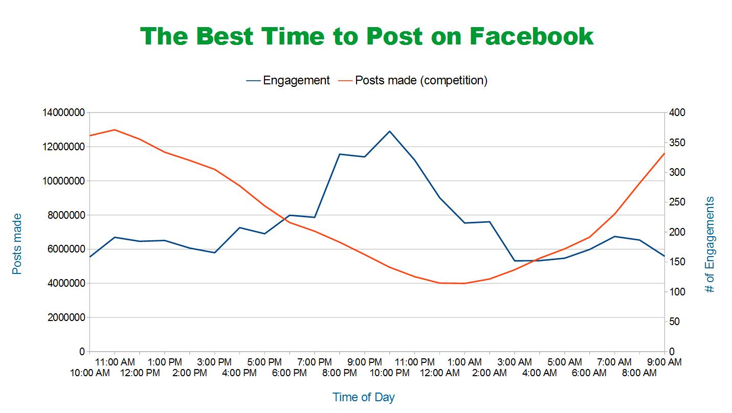 post-facebook-beste-zeit