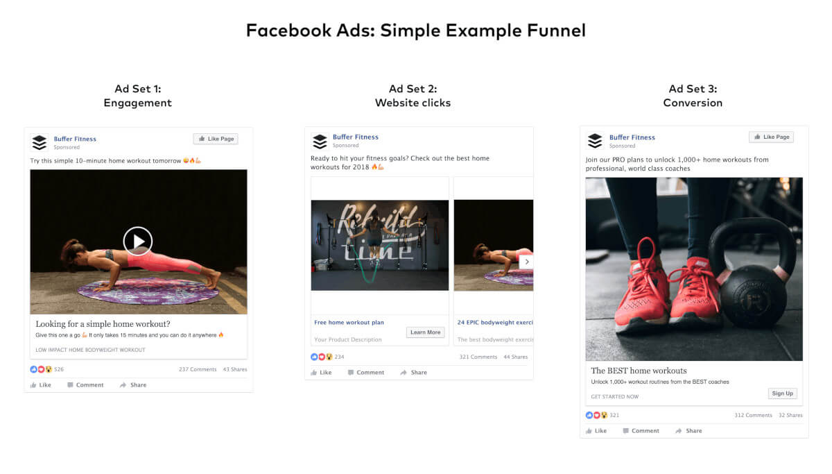 facebook-ads-funnel