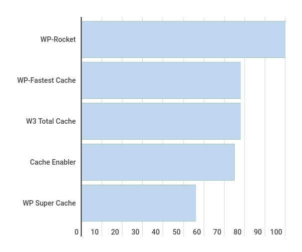 grafischer Vergleich Cache Plugins