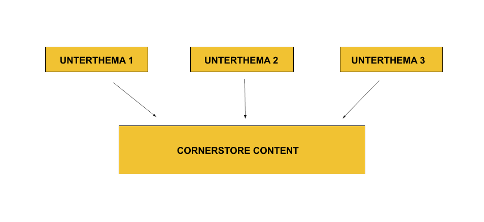 cornerstore-content richtig verlinken